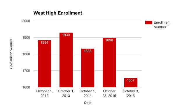 West faces drop in enrollment